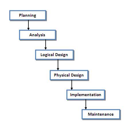 Uml Diagram For Employee Management System Download Trdownloadergen 8